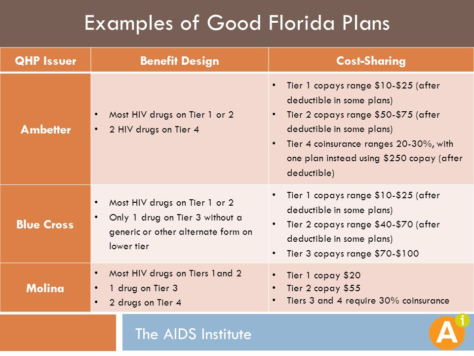 Examples of Good Florida Plans The AIDS Institute QHP IssuerBenefit DesignCost-Sharing Ambetter Most HIV drugs on Tier 1 or 2 2 HIV drugs on Tier 4 Tier 1 copays range $10-$25 (after deductible in some plans) Tier 2 copays range $50-$75 (after deductible in some plans) Tier 4 coinsurance ranges 20-30%, with one plan instead using $250 copay (after deductible) Blue Cross Most HIV drugs on Tier 1 or 2 Only 1 drug on Tier 3 without a generic or other alternate form on lower tier Tier 1 copays range $10-$25 (after deductible in some plans) Tier 2 copays range $40-$70 (after deductible in some plans) Tier 3 copays range $70-$100 Molina Most HIV drugs on Tiers 1and 2 1 drug on Tier 3 2 drugs on Tier 4 Tier 1 copay $20 Tier 2 copay $55 Tiers 3 and 4 require 30% coinsurance