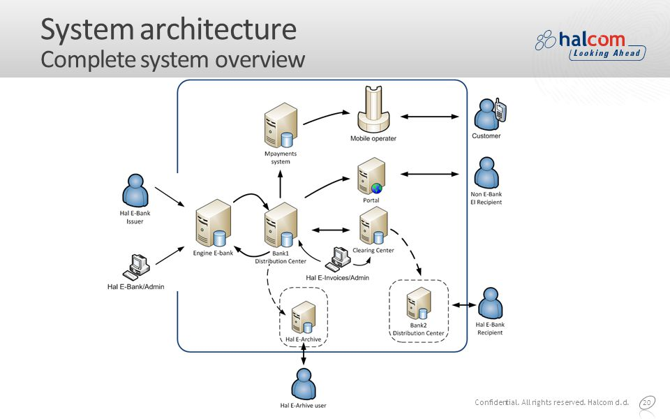 System architecture Complete system overview 20 Confidential. All rights reserved. Halcom d.d.