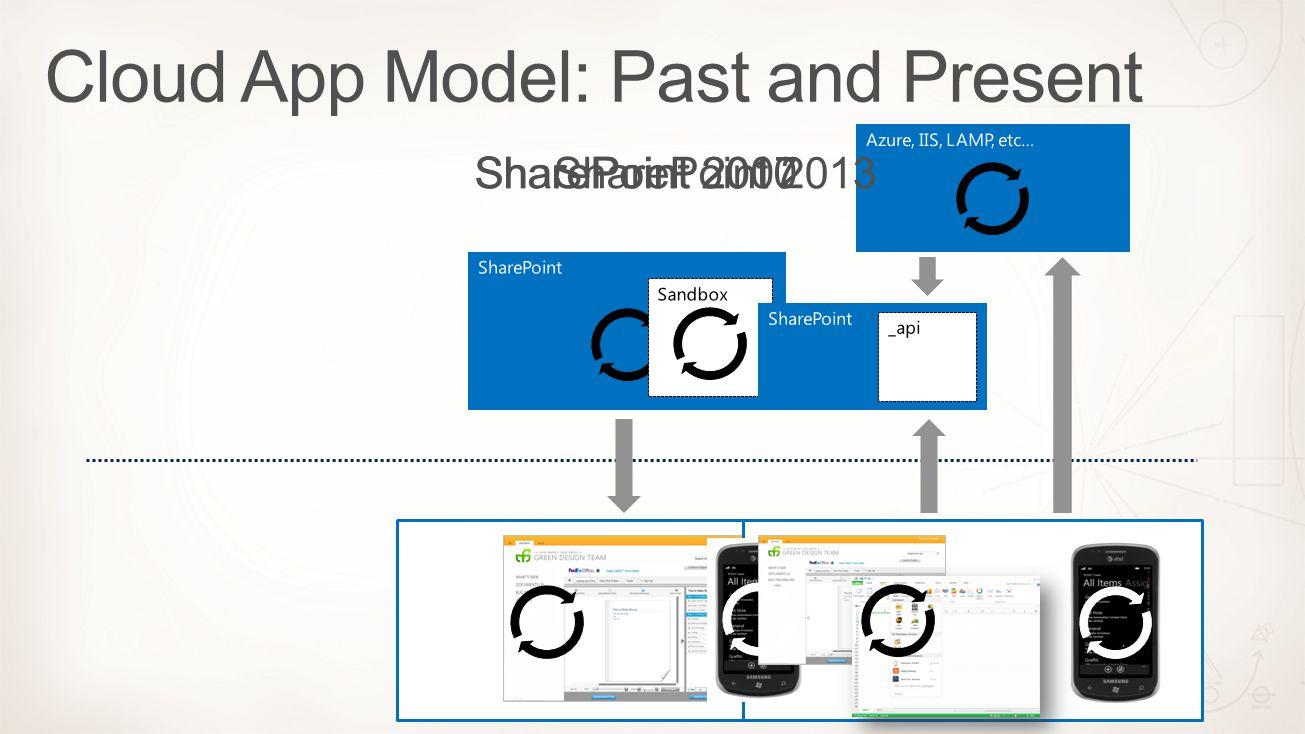 SharePoint SharePoint 2007 Sandbox SharePoint 2010 SharePoint Azure, IIS, LAMP, etc… _api SharePoint 2013