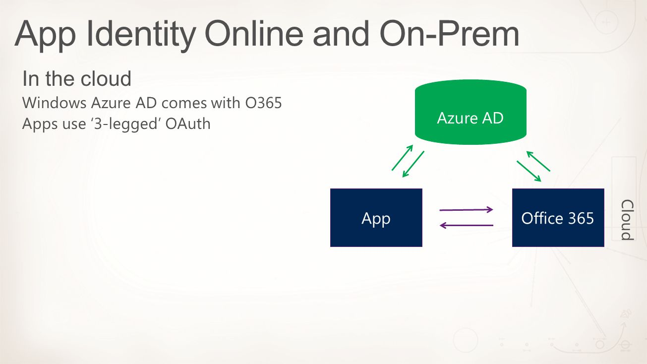 App Identity Online and On-Prem Cloud Azure AD AppOffice 365