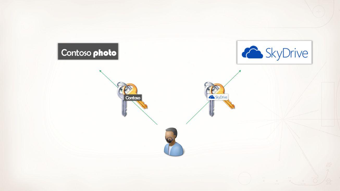 SharePoint Host Web OAuth SharePoint AppWeb