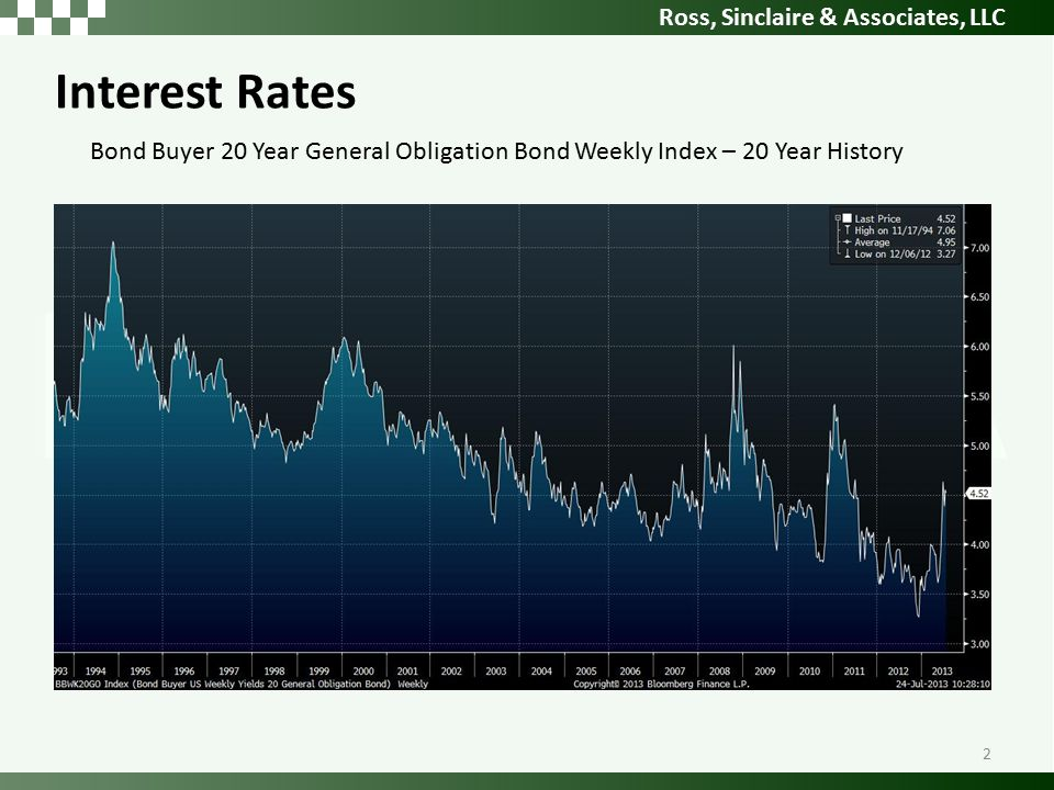 Ross, Sinclaire & Associates, LLC Interest Rates Bond Buyer 20 Year General Obligation Bond Weekly Index – 20 Year History 2