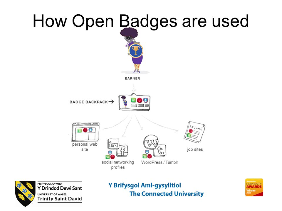 How Open Badges are used