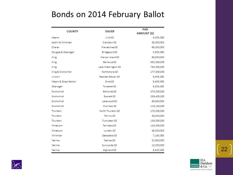 22 Bonds on 2014 February Ballot COUNTYISSUER PAR AMOUNT ($) AdamsLind SD4,000,000 Asotin & WhitmanClarkston SD38,000,000 ChelanWenatchee SD66,500,000
