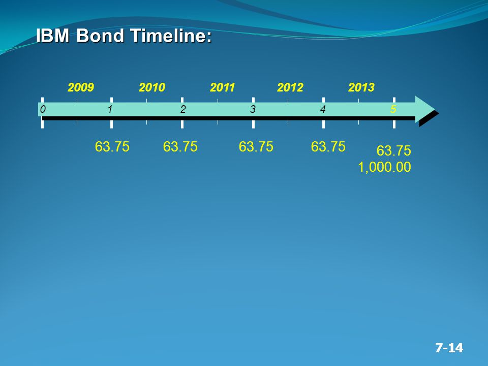 7-14 0 1 2 3 4 5 2009 2010 2011 2012 2013 63.75 1,000.00 IBM Bond Timeline: