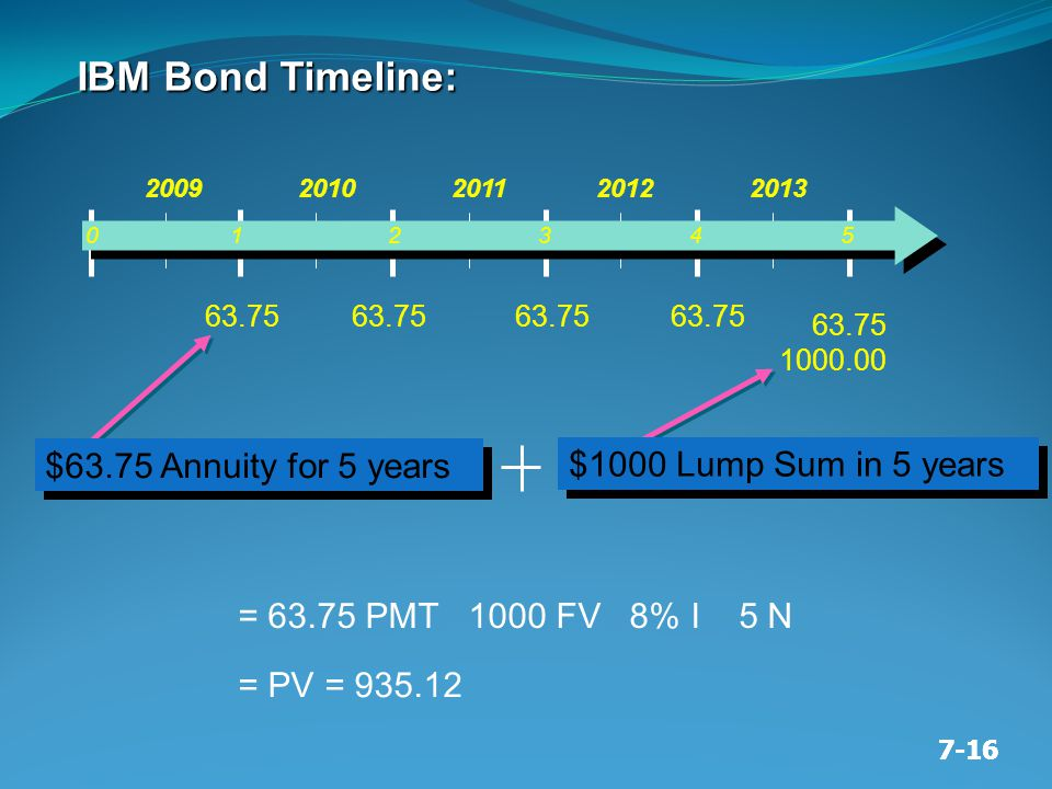 7-16 = 63.75 PMT 1000 FV 8% I 5 N = PV = 935.12 $63.75 Annuity for 5 years $1000 Lump Sum in 5 years 0 1 2 3 4 5 2009 2010 2011 2012 2013 63.75 1000.0