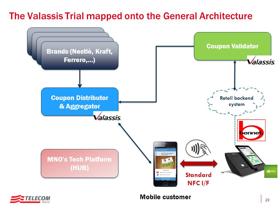 20 The Valassis Trial mapped onto the General Architecture Standard NFC I/F Retail backend system Coupon Issuers (Brands, Retail Store) Coupon Issuers (Brands, Retail Store) Coupon Issuers (Brands, Retail Store) Coupon Issuers (Brands, Retail Store) Coupon Issuers (Brands, Retail Store) Coupon Issuers (Brands, Retail Store) Brands (Nestlè, Kraft, Ferrero,…) Coupon Distributor & Aggregator Coupon Distributor & Aggregator MNO's Tech Platform (HUB) MNO's Tech Platform (HUB) Mobile customer Coupon Validator