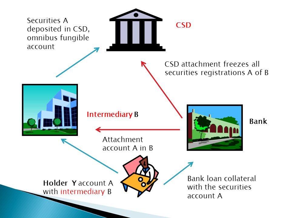 CSD Intermediary B Bank Holder Y account A with intermediary B Bank loan collateral with the securities account A Securities A deposited in CSD, omnib