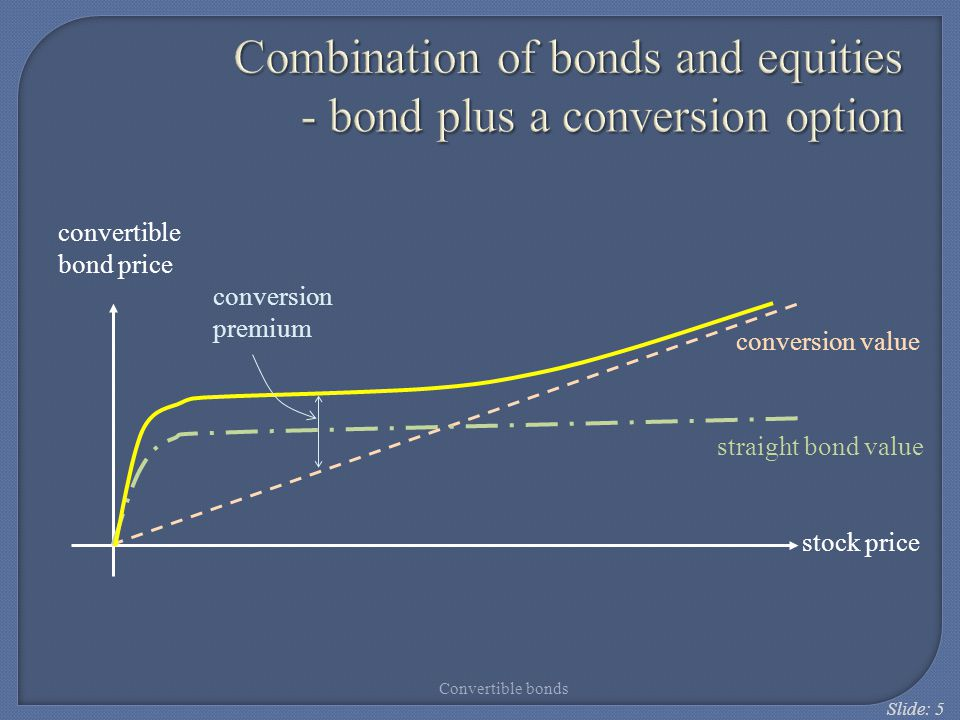 Slide: 5 Combination of bonds and equities - bond plus a conversion option convertible bond price conversion premium conversion value straight bond va