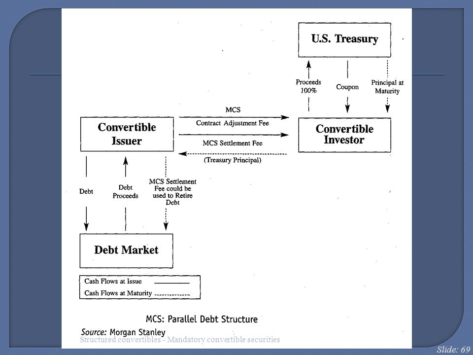 Slide: 69 Structured convertibles - Mandatory convertible securities