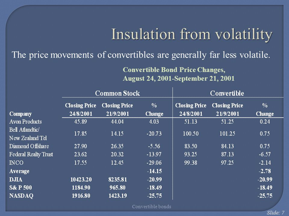 Slide: 7 Insulation from volatility The price movements of convertibles are generally far less volatile. Convertible Bond Price Changes, August 24, 20