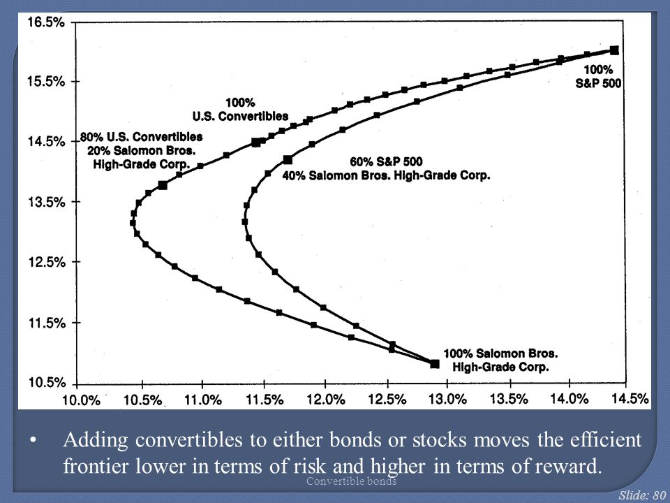 Slide: 80 Adding convertibles to either bonds or stocks moves the efficient frontier lower in terms of risk and higher in terms of reward. Convertible