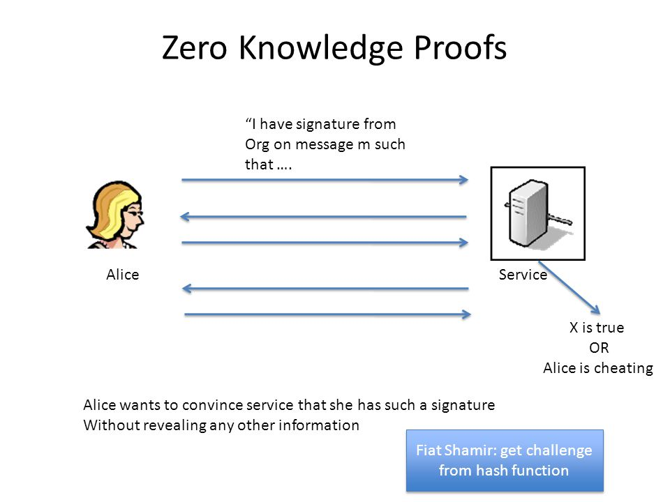 Zero Knowledge Proofs AliceService Alice wants to convince service that she has such a signature Without revealing any other information I have signature from Org on message m such that ….