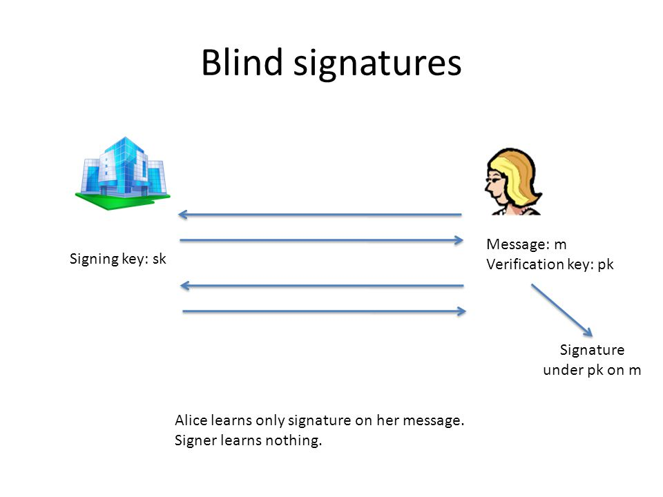 Blind signatures Alice learns only signature on her message.