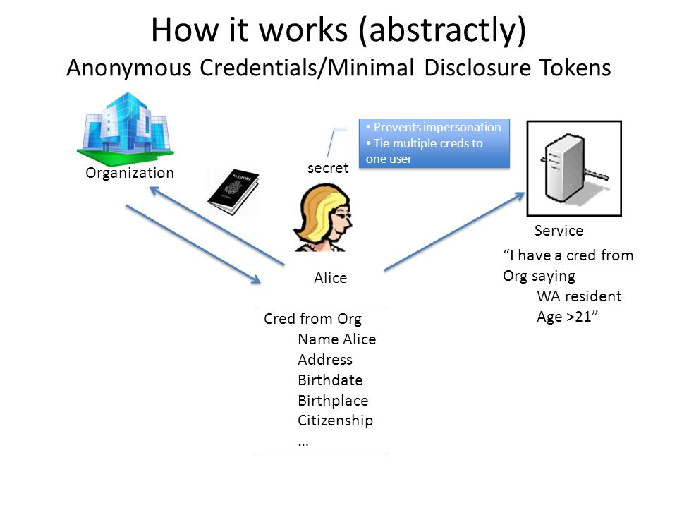 How it works (abstractly) Anonymous Credentials/Minimal Disclosure Tokens Alice Organization Service I have a cred from Org saying WA resident Age >21 Cred from Org Name Alice Address Birthdate Birthplace Citizenship … secret Prevents impersonation Tie multiple creds to one user Prevents impersonation Tie multiple creds to one user