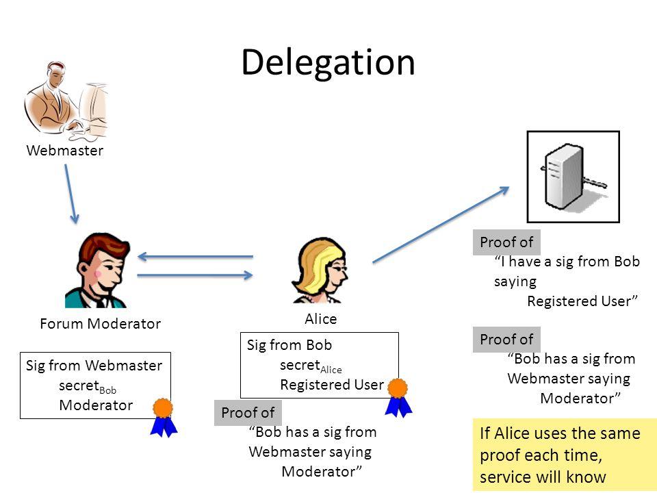 Delegation Alice Sig from Bob secret Alice Registered User Sig from Webmaster secret Bob Moderator Proof of Bob has a sig from Webmaster saying Moderator Proof of I have a sig from Bob saying Registered User Proof of Bob has a sig from Webmaster saying Moderator If Alice uses the same proof each time, service will know Webmaster Forum Moderator