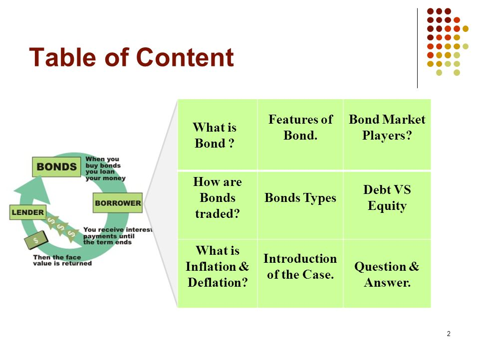 Table of Content What is Bond .Features of Bond. Bond Market Players.