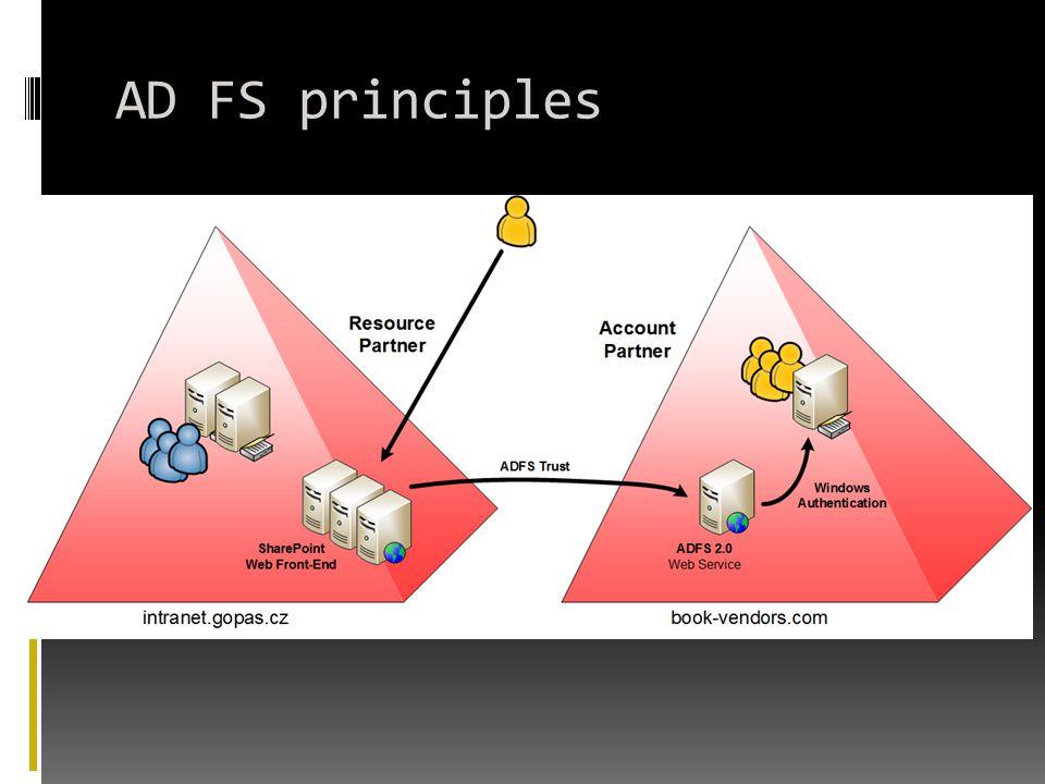 AD FS principles