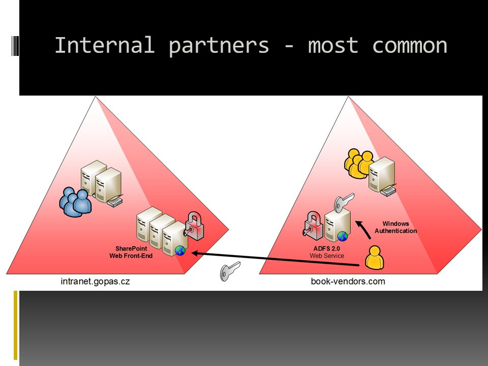 Internal partners - most common