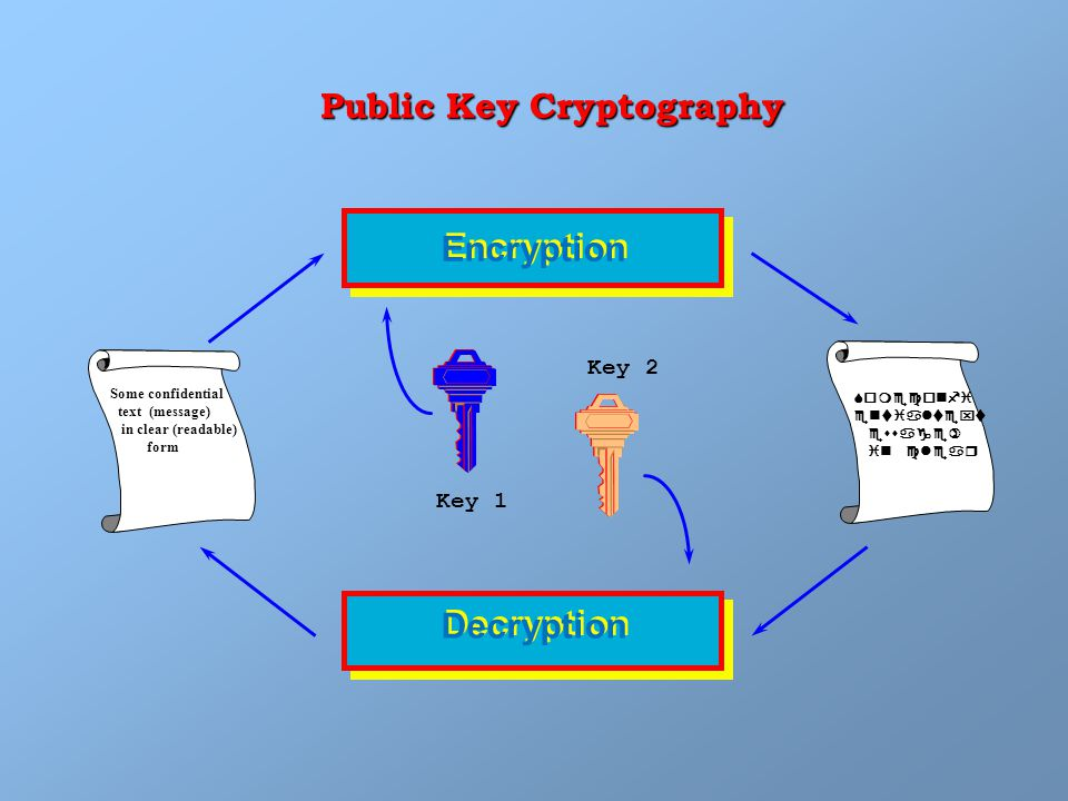 Public Key Cryptography Some confidential text (message) in clear (readable) form Encryption Key 1 Key 2 Someconfi entialtext essage) in clear Decryption