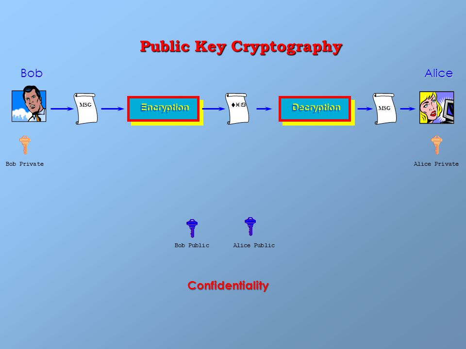 Public Key Cryptography MSG Encryption Bob Public Bob tia Decryption MSG Alice Alice Public Bob PrivateAlice Private Confidentiality
