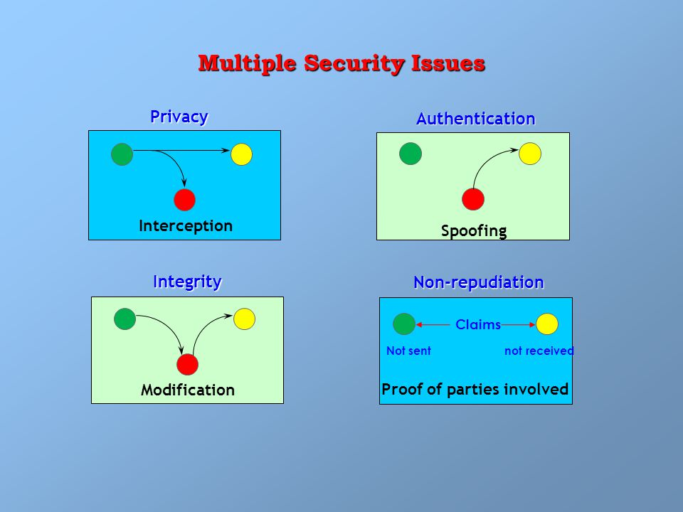 Multiple Security Issues Privacy Integrity Authentication Non-repudiation Not sent not received Interception Spoofing Modification Proof of parties involved Claims