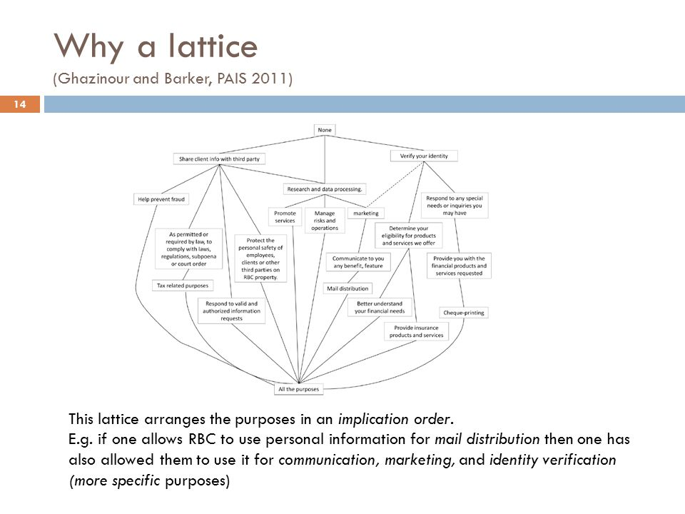 Why a lattice (Ghazinour and Barker, PAIS 2011) 14 This lattice arranges the purposes in an implication order.