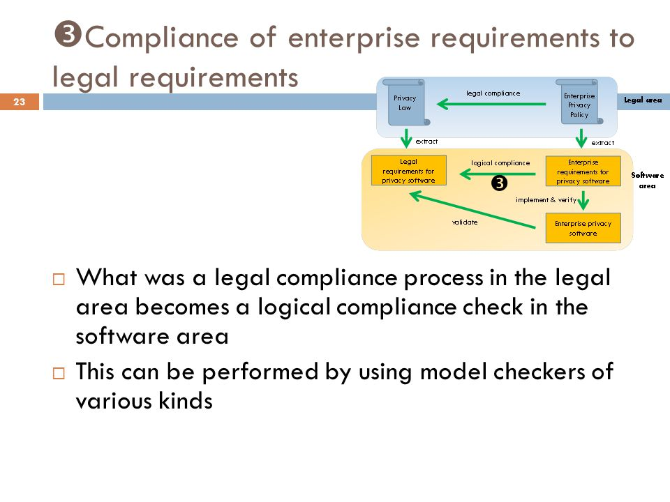  Compliance of enterprise requirements to legal requirements 23  What was a legal compliance process in the legal area becomes a logical compliance check in the software area  This can be performed by using model checkers of various kinds 