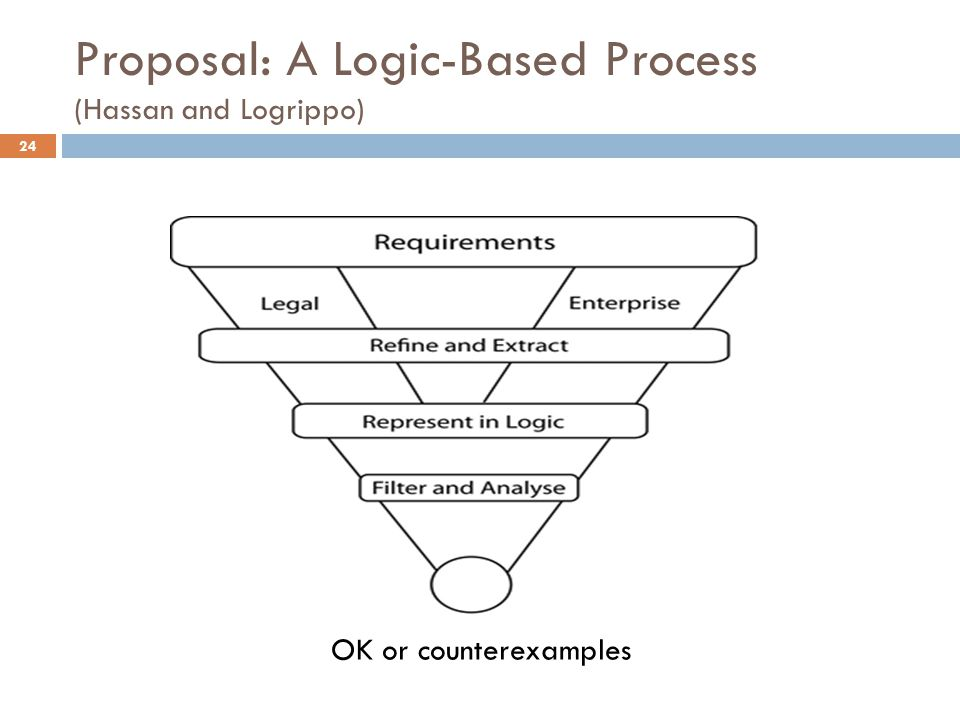 Proposal: A Logic-Based Process (Hassan and Logrippo) 24 OK or counterexamples