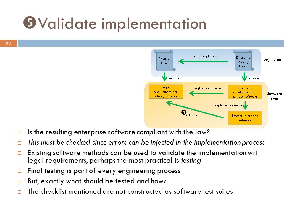  Validate implementation 33  Is the resulting enterprise software compliant with the law.