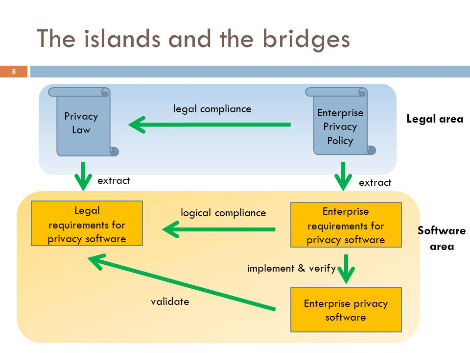 The islands and the bridges 5 Legal requirements for privacy software Enterprise requirements for privacy software Privacy Law Enterprise Privacy Policy Enterprise privacy software extract legal compliance logical compliance implement & verify validate Legal area Software area