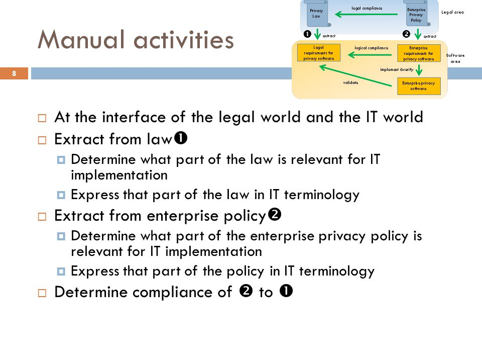 Manual activities  At the interface of the legal world and the IT world  Extract from law   Determine what part of the law is relevant for IT implementation  Express that part of the law in IT terminology  Extract from enterprise policy   Determine what part of the enterprise privacy policy is relevant for IT implementation  Express that part of the policy in IT terminology  Determine compliance of  to  8 