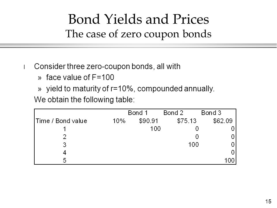 15 Bond Yields and Prices The case of zero coupon bonds l Consider three zero-coupon bonds, all with »face value of F=100 »yield to maturity of r=10%, compounded annually.