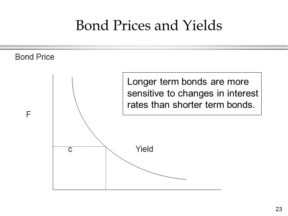 23 Bond Prices and Yields Bond Price F c Yield Longer term bonds are more sensitive to changes in interest rates than shorter term bonds.