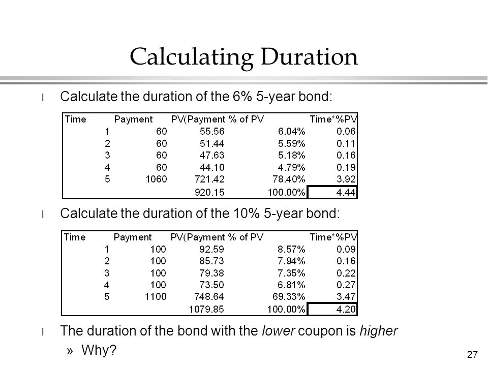 27 l Calculate the duration of the 6% 5-year bond: l Calculate the duration of the 10% 5-year bond: l The duration of the bond with the lower coupon is higher »Why.