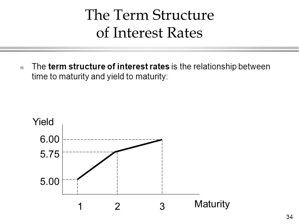 34 The Term Structure of Interest Rates n The term structure of interest rates is the relationship between time to maturity and yield to maturity: Yield Maturity 123 5.00 5.75 6.00