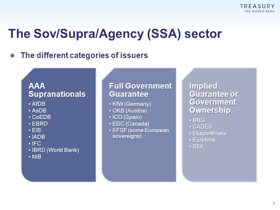 GSE's – Supra's: Some basic differences US GSESupranational MissionUS Residential PropertyInternational, multi-sectoral economic development and poverty reduction LeverageN/A – Negative equity gap is bridged each quarter (when applicable) with investment from Treasury under the preferred stock purchase program Capped by capital (in most cases to 1x leverage or less) SponsorshipUS GovernmentMulti-government Call on CapitalUS TreasuryMember nations OversightFederal Housing Finance Agency – regulator (and conservator) Resident board with representatives from all members who approve all loans and control other activities 7