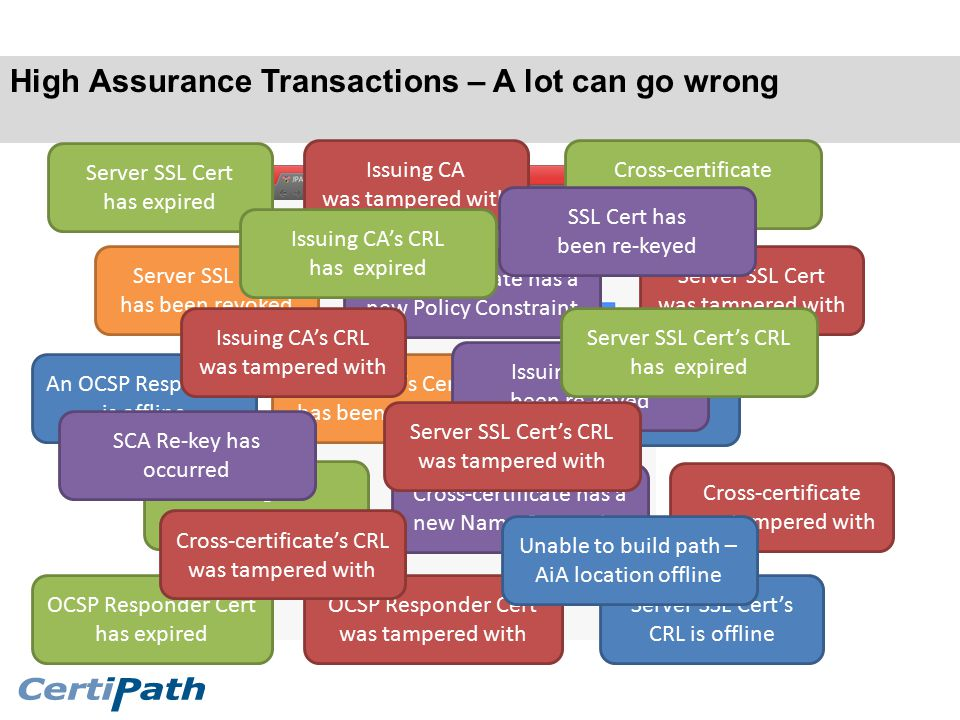 High Assurance Transactions – A lot can go wrong An OCSP Responder is offline Server SSL Cert has expired Server SSL Cert has been revoked Server SSL Cert was tampered with Issuing CA has expired Server SSL Cert's CRL is offline Issuing CA's CRL is offline Issuing CA was tampered with OCSP Responder Cert was tampered with OCSP Responder Cert has expired Issuing CA's Cert has been revoked Cross-certificate has a new Name Constraint Cross-certificate has a new Policy Constraint Cross-certificate has expired Cross-certificate was tampered with Unable to build path – AiA location offline Issuing CA has been re-keyed Issuing CA's CRL was tampered with Server SSL Cert's CRL was tampered with Cross-certificate's CRL was tampered with Issuing CA's CRL has expired Server SSL Cert's CRL has expired SCA Re-key has occurred SSL Cert has been re-keyed