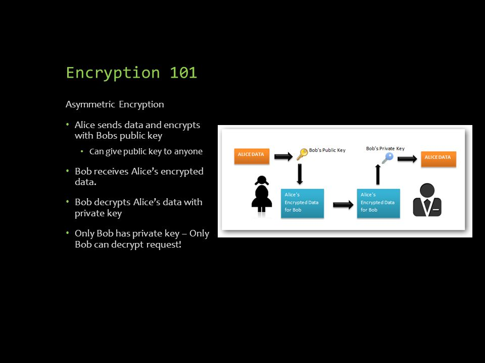 Encryption 101 Asymmetric Encryption Alice sends data and encrypts with Bobs public key Can give public key to anyone Bob receives Alice's encrypted data.