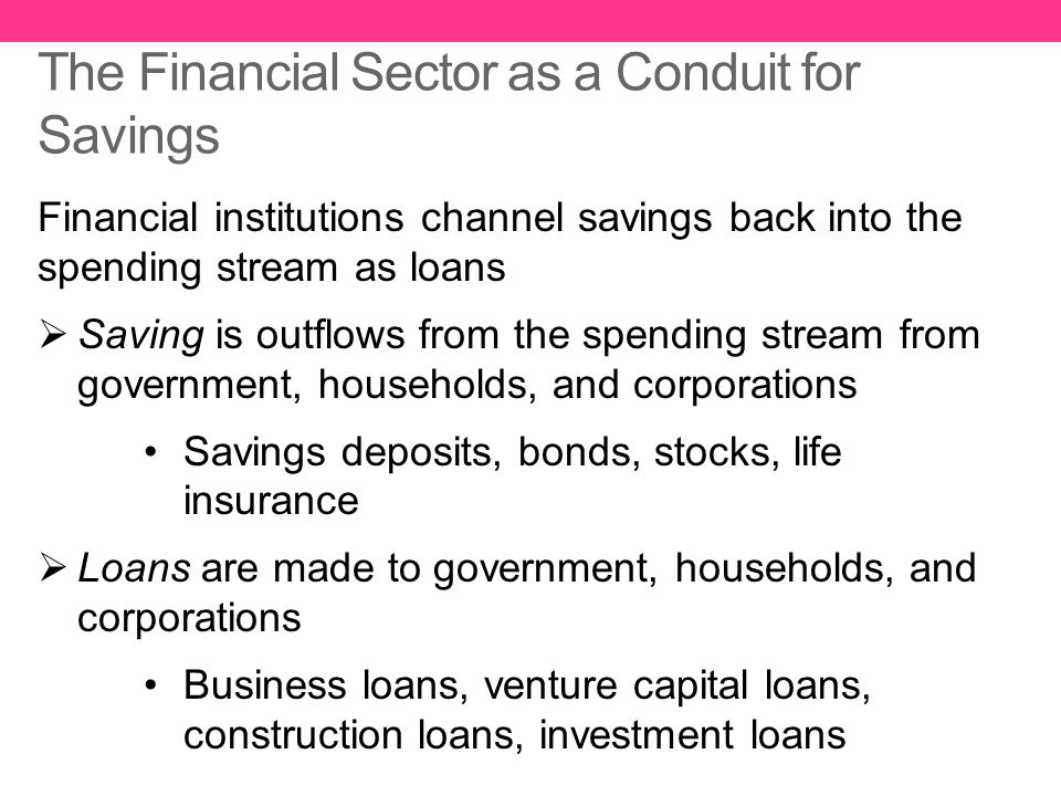 The Financial Sector as a Conduit for Savings Financial institutions channel savings back into the spending stream as loans  Saving is outflows from
