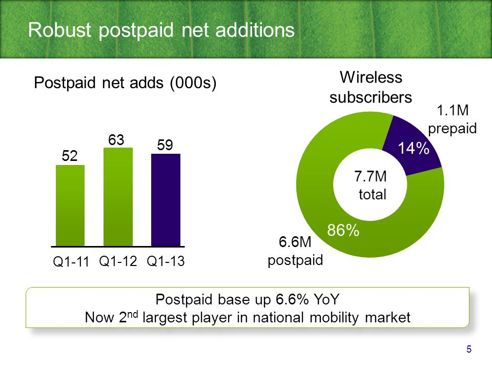 Strong smartphone adoption and ARPU growth 6 Q1-11Q1-12Q1-13 5.8 6.2 6.6 Postpaid subscribers (millions) Smartphone % of postpaid $58.87 $60.04 $57.89 Voice ARPU Data ARPU Smartphone penetration up 12 points to 68% of postpaid base supporting ARPU growth of 2% in Q1 Smartphone penetration up 12 points to 68% of postpaid base supporting ARPU growth of 2% in Q1 Q1-11Q1-12Q1-13 17.71 40.18 22.83 36.04 25.62 34.42 38% 56% 68%