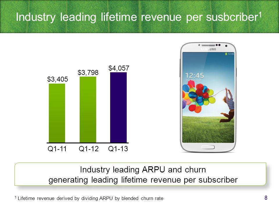 Healthy TV and Internet growth 9 712 553 29% TELUS TV (000s)High-speed Internet (000s) 1,342 1,257 6.8% 358 1,183 TELUS focused on balancing subscriber growth with profitability TELUS focused on balancing subscriber growth with profitability Q1-12Q1-13Q1-11Q1-12Q1-13Q1-11