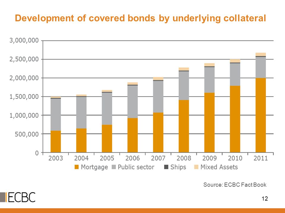 Development of covered bonds by underlying collateral 12 Source: ECBC Fact Book