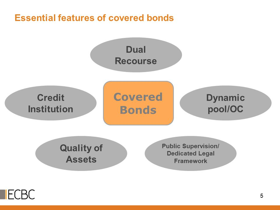 Essential features of covered bonds 5 Covered Bonds Credit Institution Dual Recourse Quality of Assets Public Supervision/ Dedicated Legal Framework Dynamic pool/OC