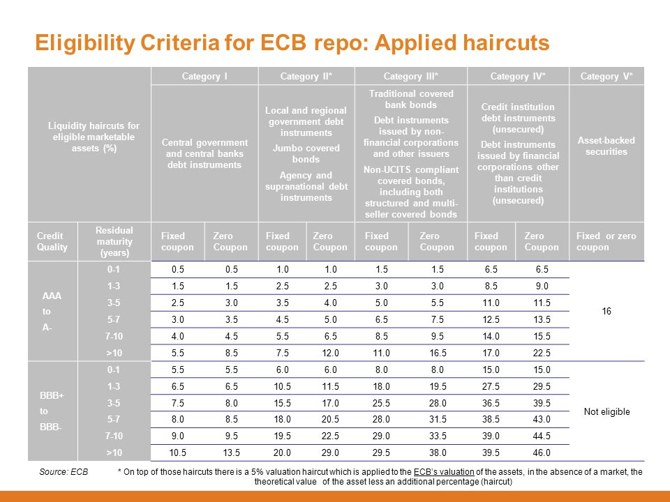 Eligibility Criteria for ECB repo: Applied haircuts Liquidity haircuts for eligible marketable assets (%) Category ICategory II*Category III*Category IV*Category V* Central government and central banks debt instruments Local and regional government debt instruments Jumbo covered bonds Agency and supranational debt instruments Traditional covered bank bonds Debt instruments issued by non- financial corporations and other issuers Non-UCITS compliant covered bonds, including both structured and multi- seller covered bonds Credit institution debt instruments (unsecured) Debt instruments issued by financial corporations other than credit institutions (unsecured) Asset-backed securities Credit Quality Residual maturity (years) Fixed coupon Zero Coupon Fixed coupon Zero Coupon Fixed coupon Zero Coupon Fixed coupon Zero Coupon Fixed or zero coupon AAA to A- 0-10.5 1.0 1.5 6.5 16 1-31.5 2.5 3.0 8.59.0 3-52.53.03.54.05.05.511.011.5 5-73.03.54.55.06.57.512.513.5 7-104.04.55.56.58.59.514.015.5 >105.58.57.512.011.016.517.022.5 BBB+ to BBB- 0-15.5 6.0 8.0 15.0 Not eligible 1-36.5 10.511.518.019.527.529.5 3-57.58.015.517.025.528.036.539.5 5-78.08.518.020.528.031.538.543.0 7-109.09.519.522.529.033.539.044.5 >1010.513.520.029.029.538.039.546.0 Source: ECB * On top of those haircuts there is a 5% valuation haircut which is applied to the ECB's valuation of the assets, in the absence of a market, the theoretical value of the asset less an additional percentage (haircut)