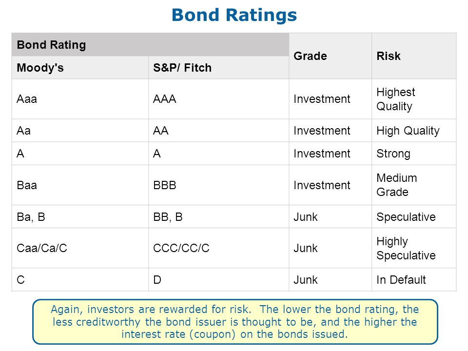 Bond Ratings Bond Rating GradeRisk Moody sS&P/ Fitch AaaAAAInvestment Highest Quality AaAAInvestmentHigh Quality AAInvestmentStrong BaaBBBInvestment Medium Grade Ba, BBB, BJunkSpeculative Caa/Ca/CCCC/CC/CJunk Highly Speculative CDJunkIn Default Again, investors are rewarded for risk.