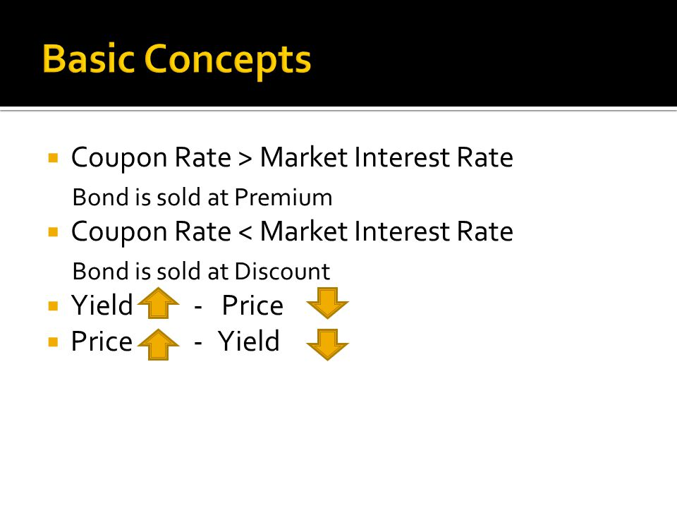  Coupon Rate > Market Interest Rate Bond is sold at Premium  Coupon Rate < Market Interest Rate Bond is sold at Discount  Yield - Price  Price - Yield