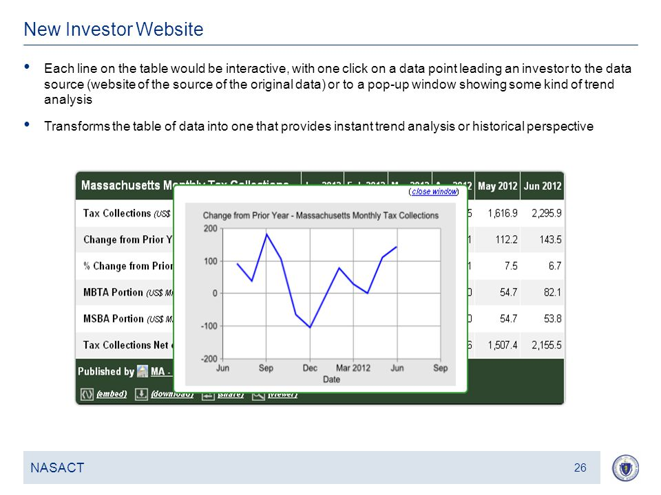 27 New Investor Website NASACT 26 Each line on the table would be interactive, with one click on a data point leading an investor to the data source (website of the source of the original data) or to a pop-up window showing some kind of trend analysis Transforms the table of data into one that provides instant trend analysis or historical perspective