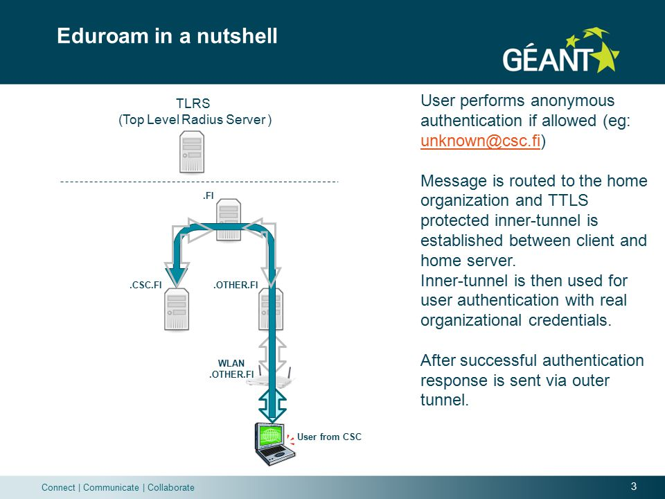 3 Connect | Communicate | Collaborate Eduroam in a nutshell User performs anonymous authentication if allowed (eg: unknown@csc.fi) unknown@csc.fi Message is routed to the home organization and TTLS protected inner-tunnel is established between client and home server.