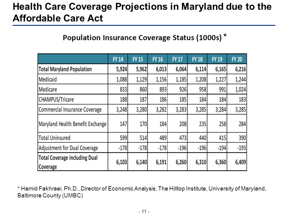 - 11 - Health Care Coverage Projections in Maryland due to the Affordable Care Act * Hamid Fakhraei, Ph.D., Director of Economic Analysis, The Hilltop Institute, University of Maryland, Baltimore County (UMBC) *